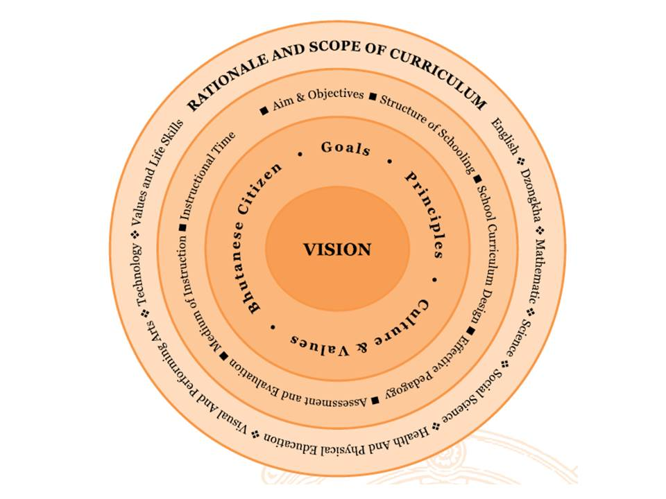 Reviewing the National Curriculum | 3D Eye