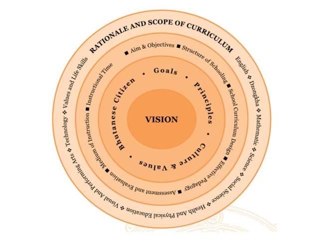 National Education Framework [2]