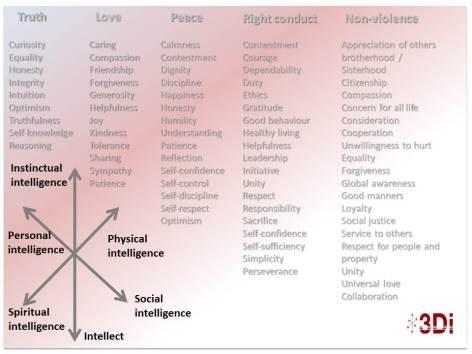 3di and values