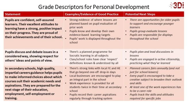 Grade Descriptors for Personal Development P1