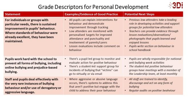 Grade Descriptors for Personal Development P3