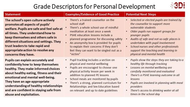 Grade Descriptors for Personal Development P4