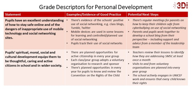 Grade Descriptors for Personal Development P5