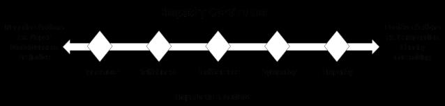 empathy-continuum